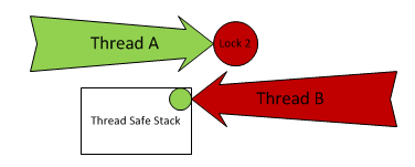 Thread Safe Stack Deadlock.png