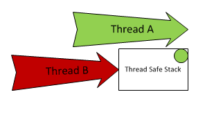 Thread Safe Stack.png